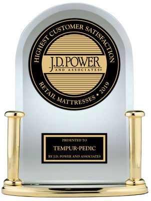 Tempur-Pedic has been awarded #1 in Customer Satisfaction for the retail mattress segment in J.D. Power 2019 Mattress Satisfaction Report.