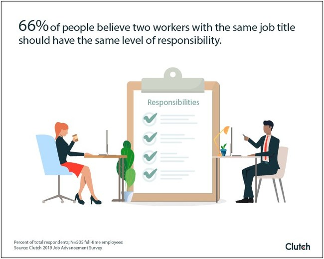 Employees with same job title should have the same responsibility