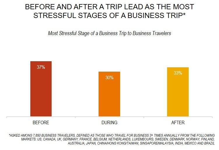 business_travel_stress