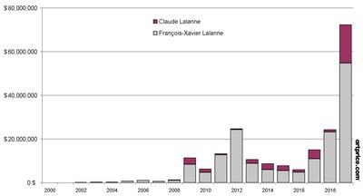契马布埃… 继上周莱兰拍卖会后,法国艺术市场的又一次成功拍卖