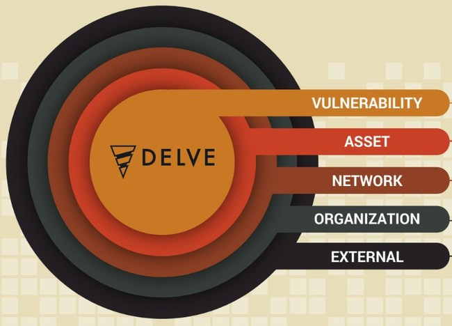 Delve's Contextual Prioritization generates a vulnerability risk score based on a comprehensive view of the asset and enterprise environment, as well as the overall business and external factors. This multi-layered analysis is in stark contrast to existing vulnerability scoring methods that generate the same, one-size-fits-all score for every vulnerability, independent of the enterprise network on which it resides.