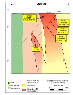 Figure 1: Cross section 20600 looking northwest through the Yauro Zone along the LP Fault.  Each grid square measures 200 metres to a side. (CNW Group/Great Bear Resources Ltd.)