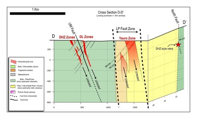 Figure 3: Cross section D – D' (from Figure 2) showing the Yauro Zone, LP Fault, Dixie Limb, Hinge Zone and the North Fault.  Grid lines are spaced 500 metres apart horizontally, and 200 metres apart vertically. (CNW Group/Great Bear Resources Ltd.)