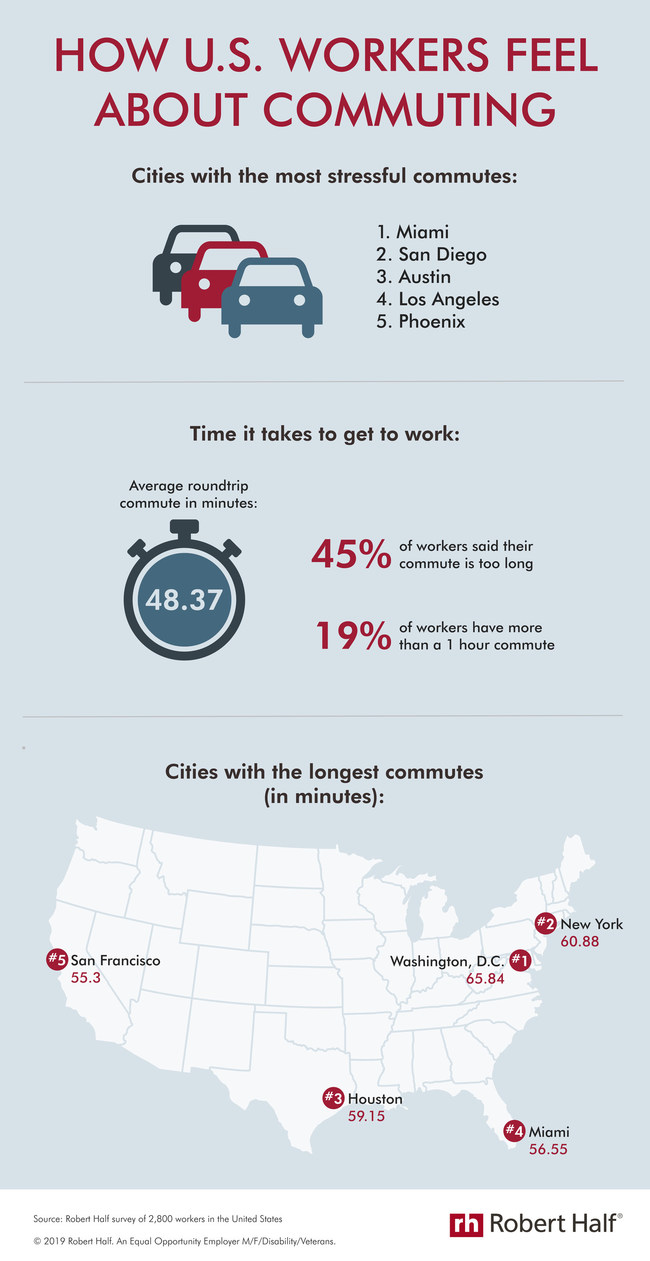 According to a Robert Half survey, 50% of professionals said their work commute is stressful. In addition, 45% of respondents lamented that their trip to the office is too long, up from 30% in a similar 2017 survey. See the infographic for a full breakdown of the most stressful and longest commutes: https://www.roberthalf.com/blog/how-us-workers-feel-about-commuting.