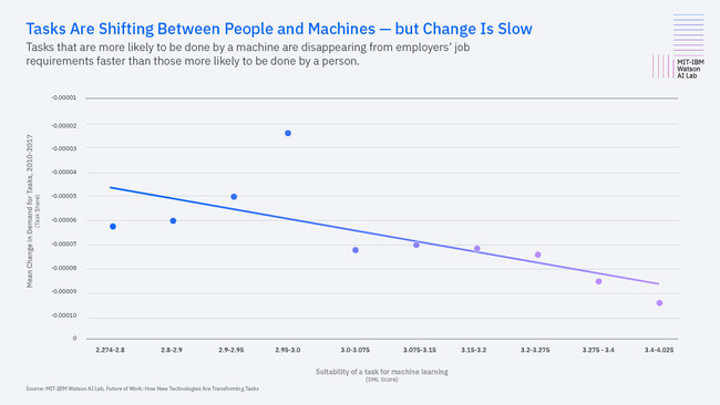 Tasks Are Shifting Between People and Machines - but Change is Slow