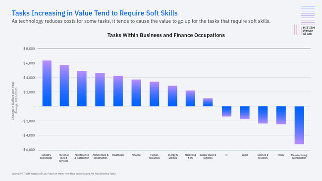 Tasks Increasing in Value Tend to Require Soft Skills