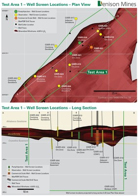 Figure 2. Plan map and long section showing Pump/Injection wells, Observation wells and CSW1 completed for ISR field testing in Test Area 1. (CNW Group/Denison Mines Corp.)