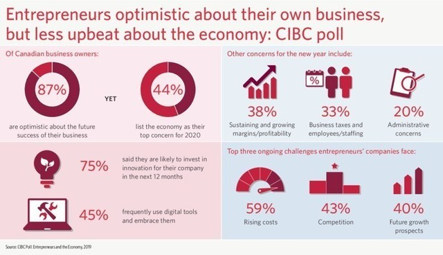 CIBC poll finds entrepreneurs optimistic about their own business, but worried about economy (CNW Group/CIBC)