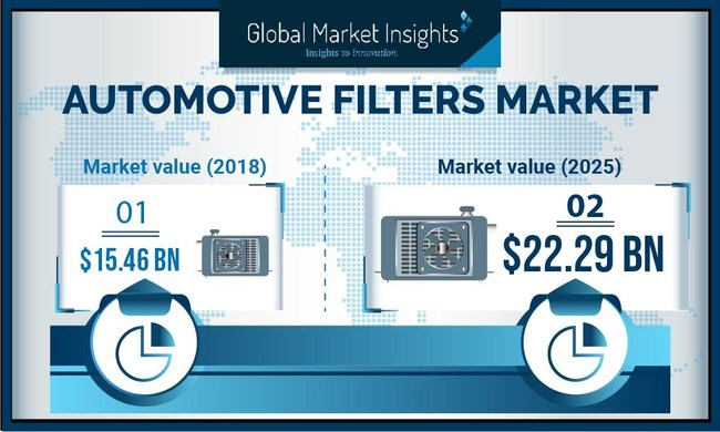 Automotive Filter Market size is slated to surpass USD 22 billion by 2025; according to a new research report by Global Market Insights, Inc.