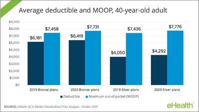 Out-of-pocket costs are increasing in 2020.