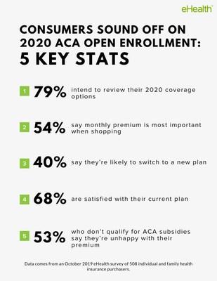 5 key survey stats on open enrollment shoppers.