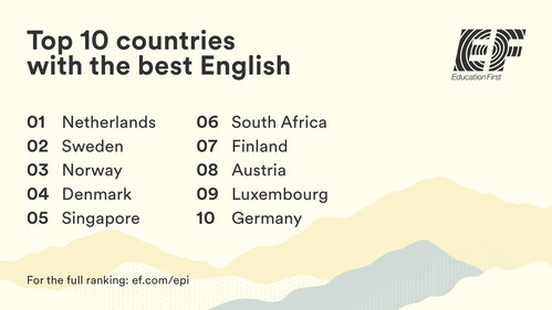 The EF English Proficiency Index is an annual ranking of countries and regions by English skills. (PRNewsfoto/EF Education First (EF))