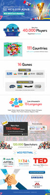 Infográficos WCG 2019 de Xi'an