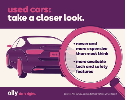 A closer look at used vehicles – A recent survey from Ally finds that many Americans hold outdated perceptions on used cars, thinking they are older and cheaper than they actually are.