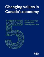 Canada's second-hand economy hits all-time high, driven by the rise of the socially responsible consumer. (CNW Group/Kijiji)