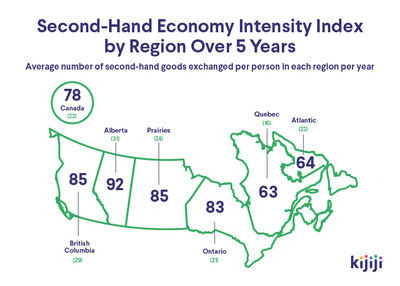 Second-Hand Economy Intensity Index by Region Over 5 Years (CNW Group/Kijiji Canada)