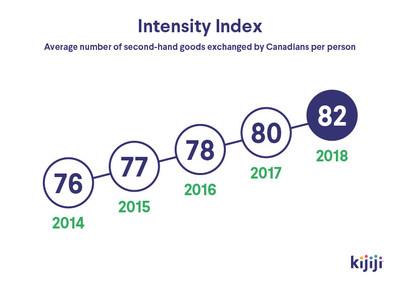 Intensity Index (CNW Group/Kijiji Canada)