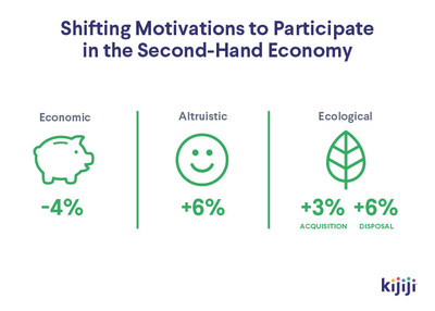 Motivations to Participate in the Second-Hand Economy Shifting (CNW Group/Kijiji Canada)