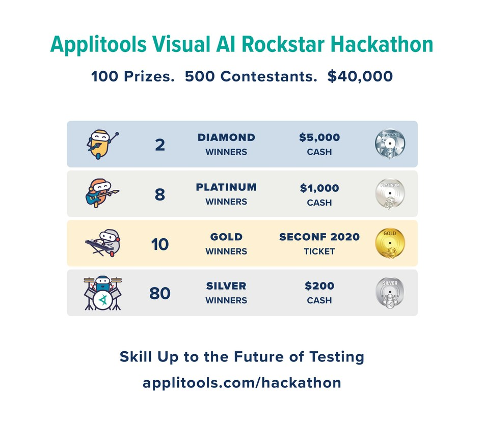 Applitools Visual AI Rockstar Hackathon is free to enter and people from anywhere in the world are eligible to qualify. The contest is officially open until November 30, 2019 at midnight Pacific Time. Winners will be announced no later than January 15, 2020. The contest will be limited to the first 500 contestants that successfully complete the challenge and submit their results. For a full list of eligibility criteria and contest rules, visit applitools.com/hackathon.