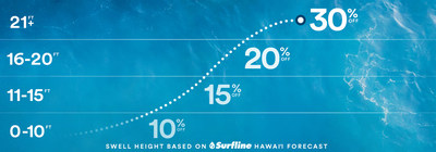 Alaska Airlines partners with Surfline to offer first-ever fare sale powered by ocean waves.