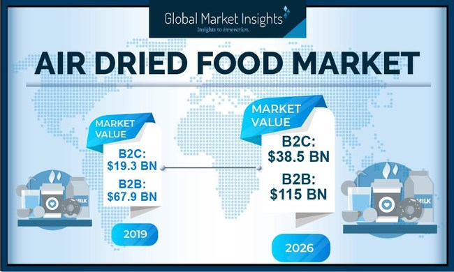 Air Dried Food Market for B2C is set to achieve over 10% CAGR up to 2025, owing to favorable trends associated with packaged foods.
