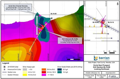 Figure 1: Bolo Gold Silver Project BL19-09 Drill Section (Showing Resistivity) (CNW Group/Barrian Mining Corp.)