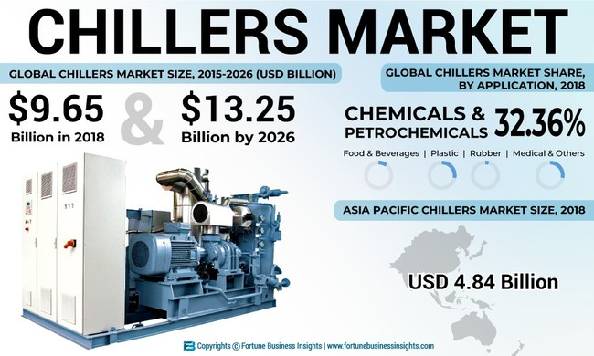 Chillers Market Analysis, Insights and Forecast, 2015-2026