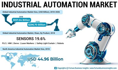 Industrial Automation Market Analysis, Insights and Forecast, 2015-2026