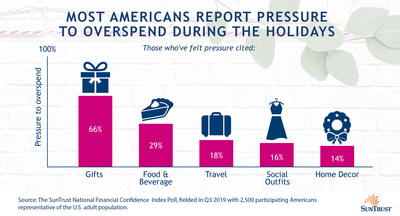 According to the SunTrust 2019 nationwide holiday survey, more than half of Americans (56%) felt pressure to overspend during the holiday season last year. Will history repeat itself? This year, Americans plan to spend a median of $400, similar to 2018.