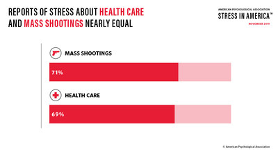 Americans cite health care (69 percent) and mass shootings (71 percent) as a significant source of stress.