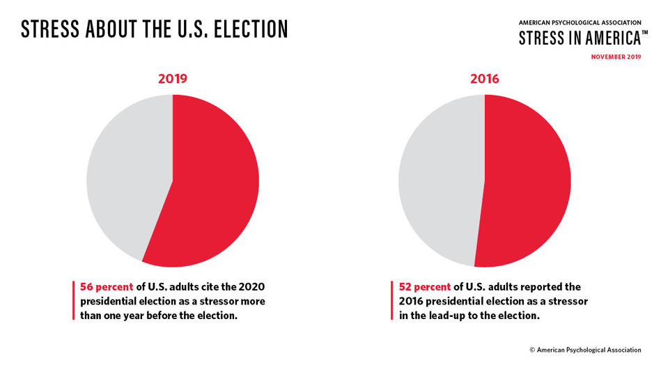 More than half of U.S. adults (56 percent) cite the 2020 presidential election as a significant stressor, an increase from 52 percent, who reported the 2016 presidential elections as a stressor in the lead-up to the election.