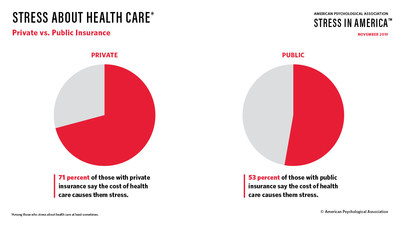 Americans with private insurance (71 percent) are more likely than those with public insurance (53 percent) to say the cost of health care causes them stress.