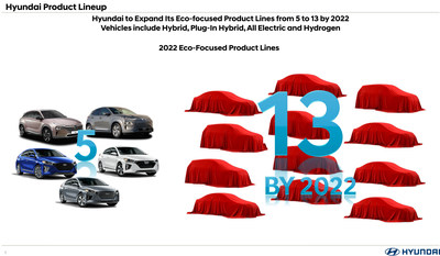 Hyundai to expand its Eco-Focused product lines from 5 to 13 by 2022