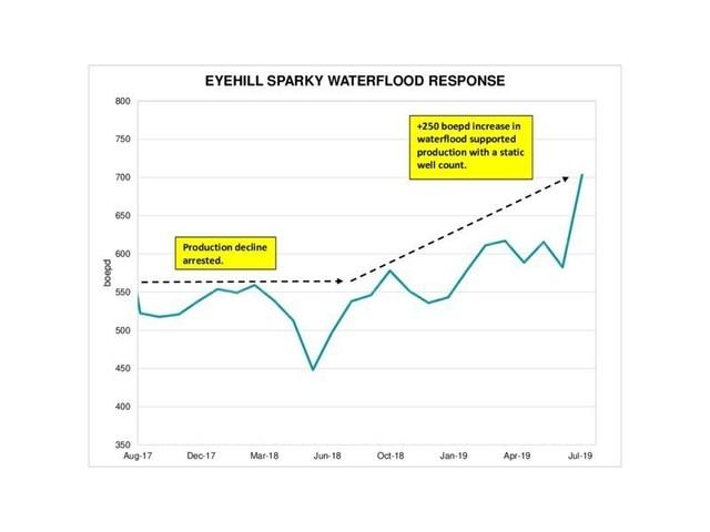 Eyehill Sparky Waterflood Response (CNW Group/Surge Energy Inc.)