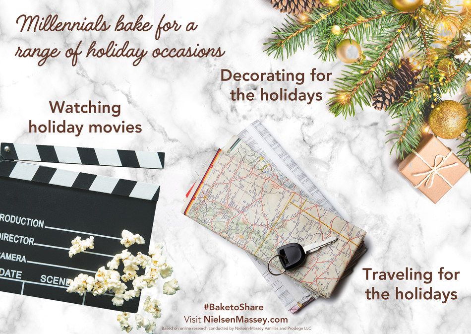 Results showed Millennials were also far more likely to bake for a number of holiday occasions. For example, 40% or more reported wanting to enjoy baked goods for each of these occasions: watching holiday movies, decorating or traveling for the holidays.