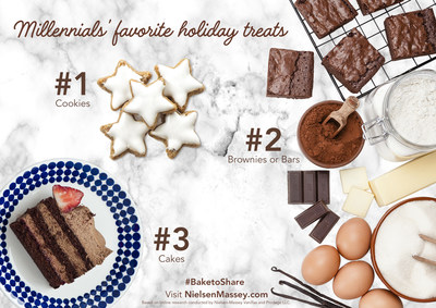 When surveyed on the top holiday treats, Millennials chose cookies as number one, followed by brownies or bars and cakes.