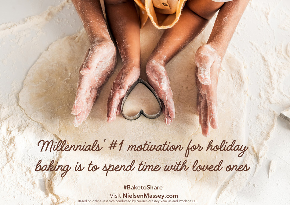 Spending time with loved ones was the top motivation for Millennials to baking during the holidays. By comparison, Gen-Xers and Baby Boomers reported their highest baking motivation was to enjoy the finished goods.