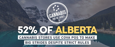 Cova POS Passes 50% Market Share in Alberta. (CNW Group/Cova Software)