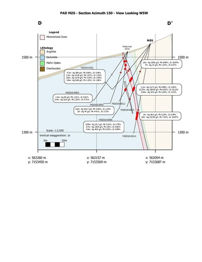 Figure 5.  Drill pad MZ6 section (CNW Group/Cantex Mine Development Corp.)