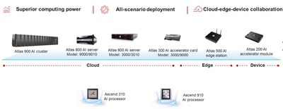Full series of Huawei Atlas AI computing platform