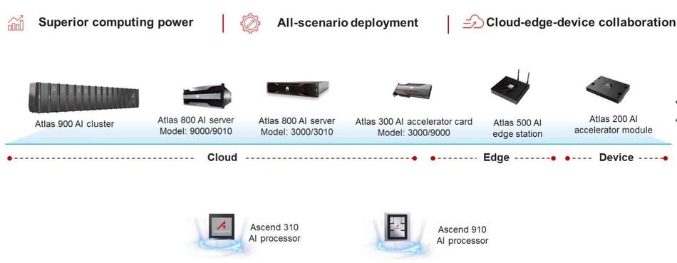 Full series of Huawei Atlas AI computing platform