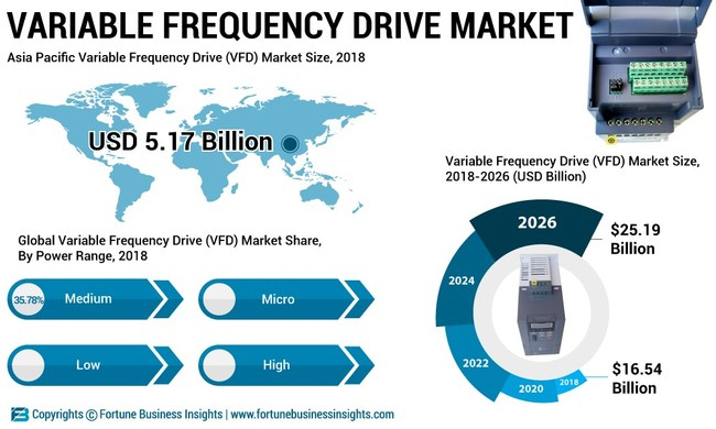 Variable Frequency Drive (VFD) Market Analysis (US$ Bn), Insights and Forecast, 2015-2026