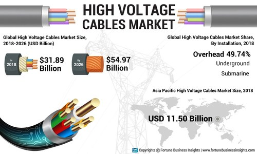 High Voltage Cables Market Analysis (USD Billion), Insights and Forecast, 2015-2026