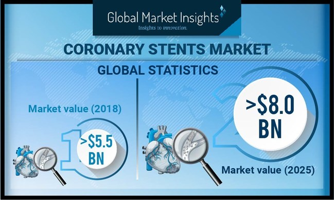 Coronary Stents Market is set to achieve over 5.4% CAGR up to 2025, on account of various technological advancements followed by numerous government initiatives to increase adoption of coronary stents.