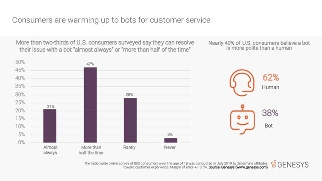 Recent research from Genesys finds that nearly 70% of U.S. consumers seem to have positive experiences with customer service bots -- and a surprising 38% find bots more polite than humans.