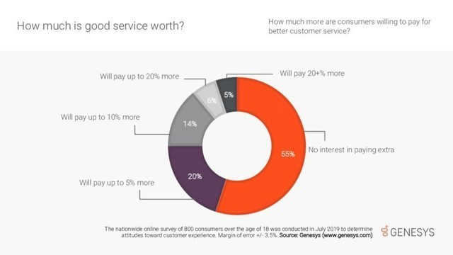 Almost half of U.S. consumers surveyed say they're willing to pay at least a little extra for better customer service.