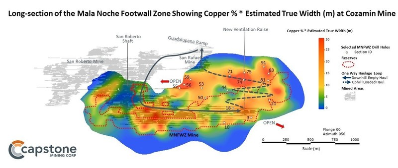 Figure 2. Long-section of the Mala Noche Footwall Zone showing Copper %*Estimated True Width (m) at Capstone's Cozamin Mine. For full details refer to the November 5, 2019 news release. (CNW Group/Capstone Mining Corp.)