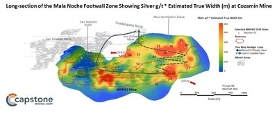 Figure 3. Long-section of the Mala Noche Footwall Zone showing Silver g/t*Estimated True Width (m) at Capstone's Cozamin Mine. For full details refer to the November 5, 2019 news release. (CNW Group/Capstone Mining Corp.)