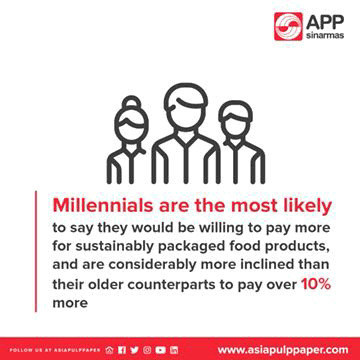 Millenials are the most likely to say they would be willing to pay more for sustainably packaged food products and are considerably more inclined that their older counterparts to pay over 10% more. (CNW Group/Asia Pulp & Paper)