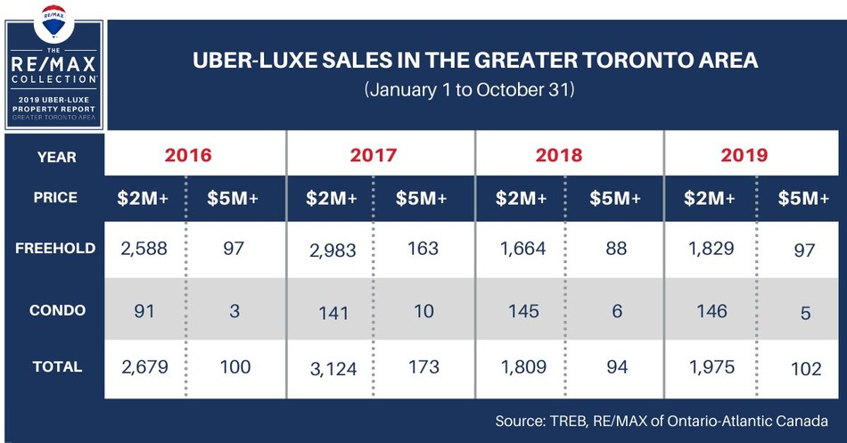 Source: TREB, RE/MAX of Ontario-Atlantic Canada (CNW Group/RE/MAX Canada)